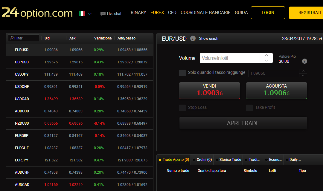 piattaforma trading forex 24option