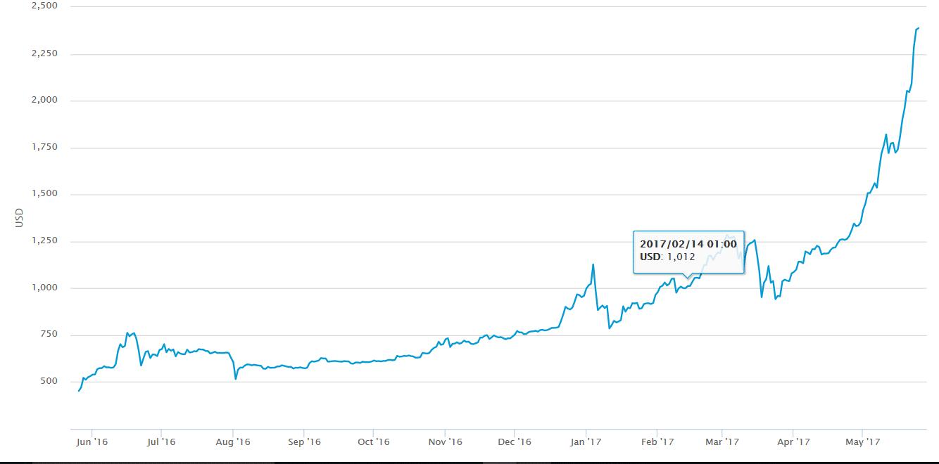 bitcoin febbraio