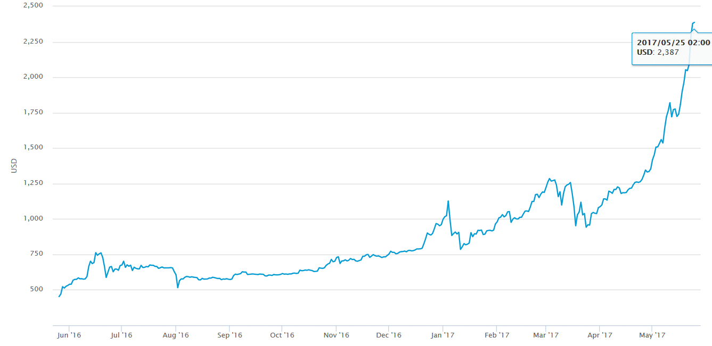fine maggio bitcoin