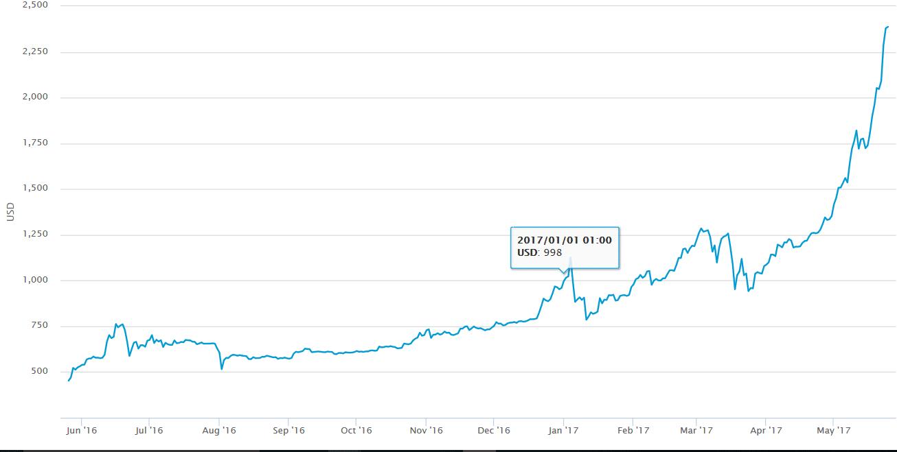 grafico bitcoin gennaio