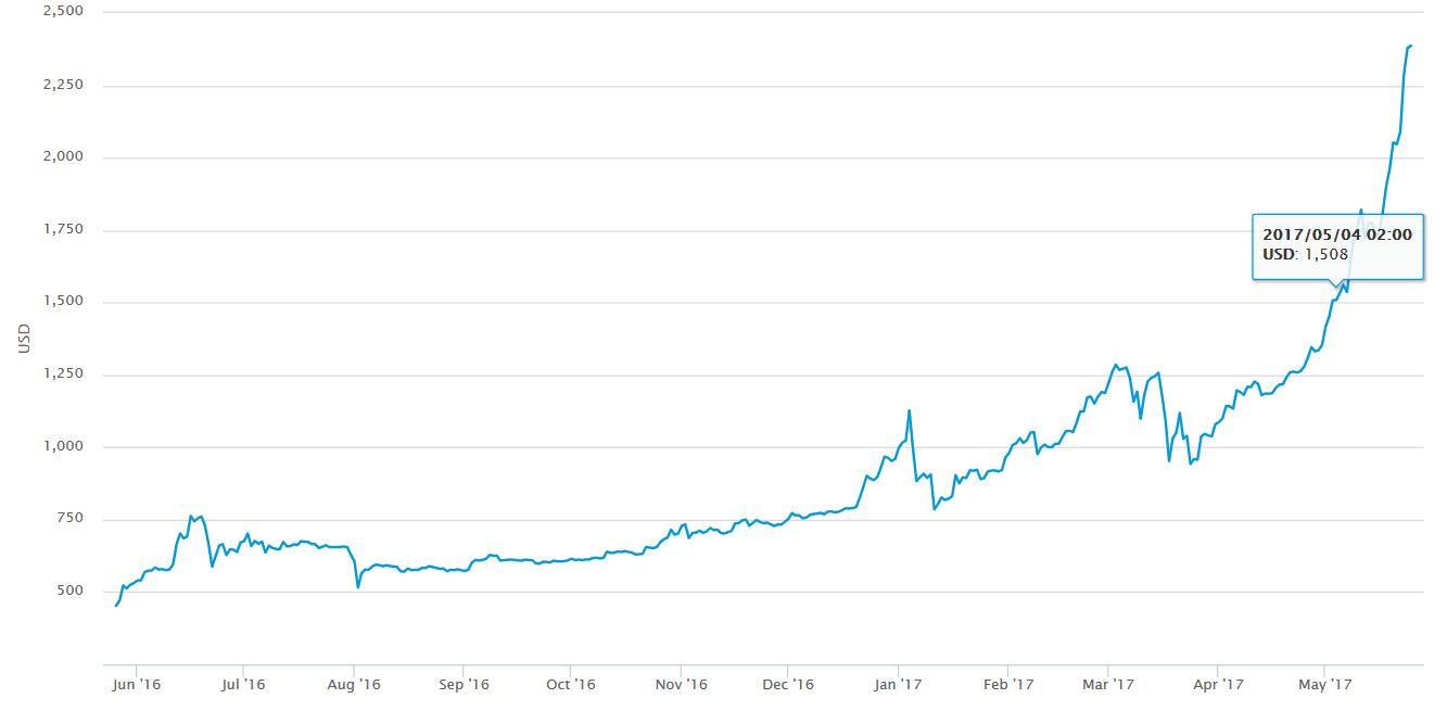 inizio maggio bitcoin