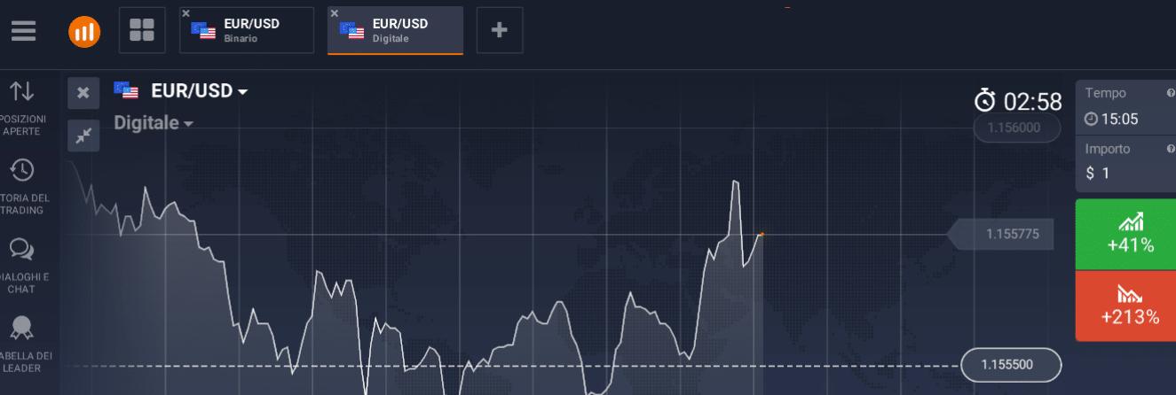 trading euro e dollaro