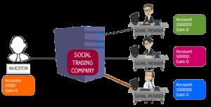 Piattaforme di social trading