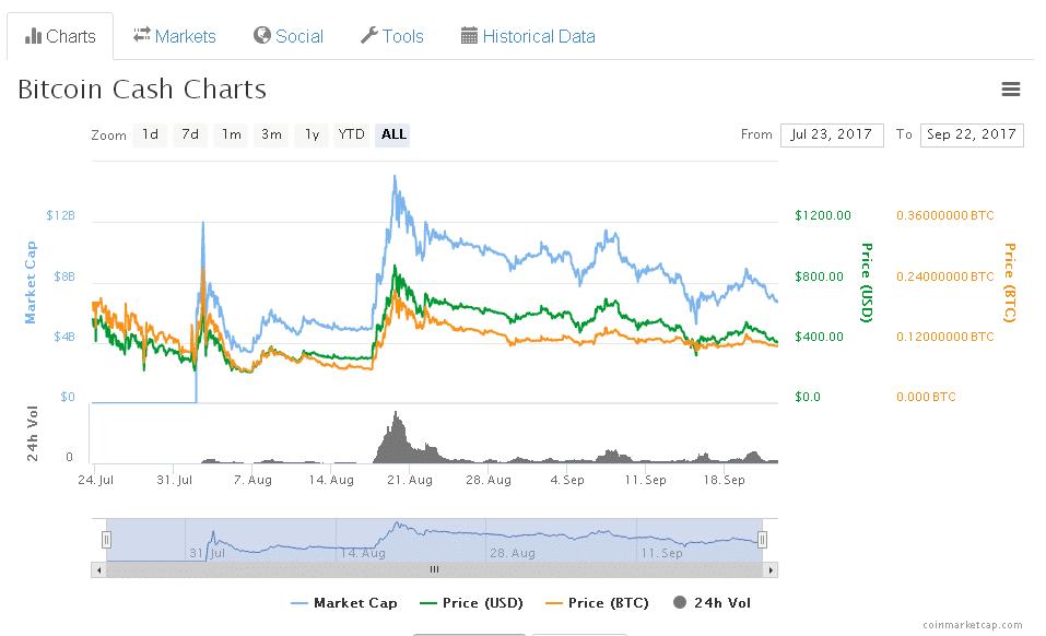 grafico prezzi andamento bitcoin cash