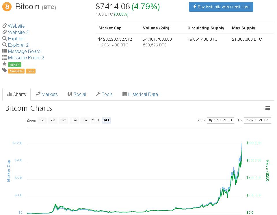 Prezzo bitcoin, evoluzione sul grafico storico