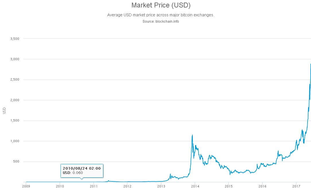 grafico storico del prezzo dei bitcoin