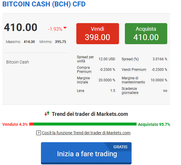 trading bitcoin cash markets.com