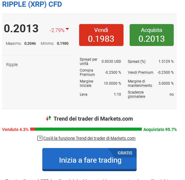Trading ripple con markets.com