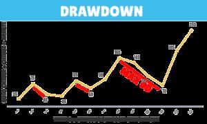 Drawdown nel forex cos'è e come funziona