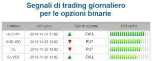 Segnali Forex VS Segnali di trading