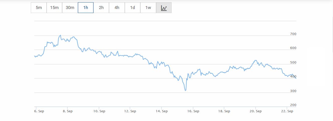 bitcoin cash 1h