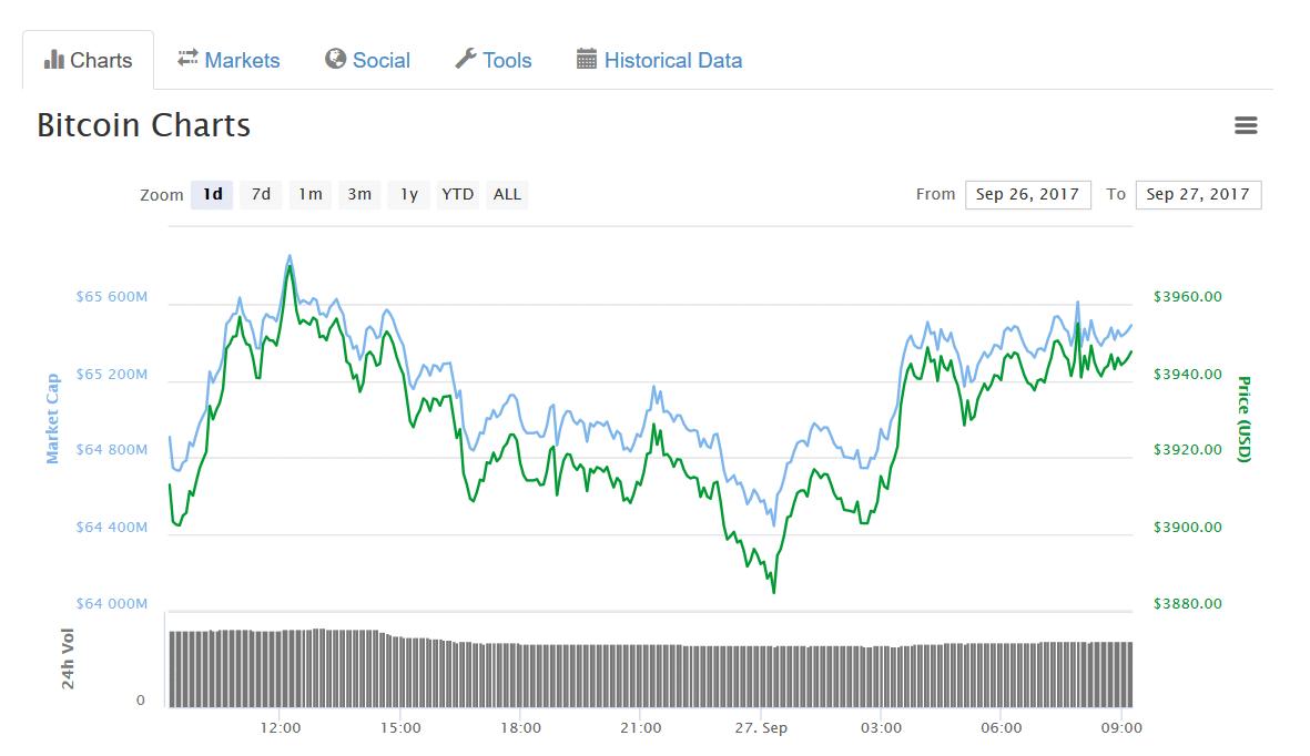 grafico bitcoin