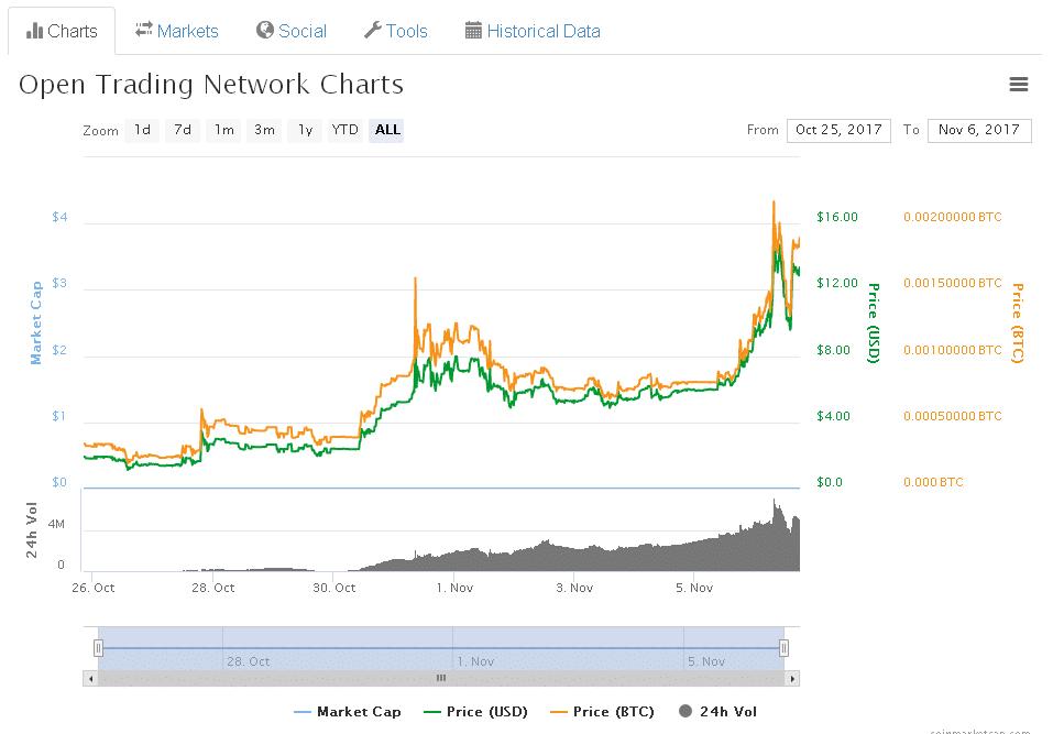 otn coin grafico
