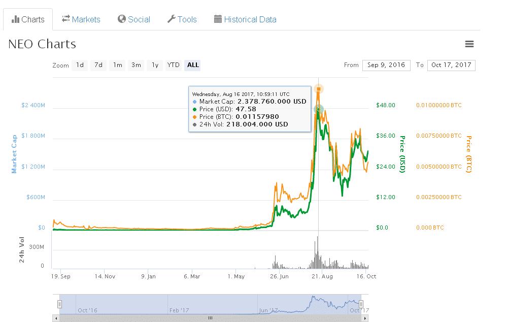 NEO trading plus500