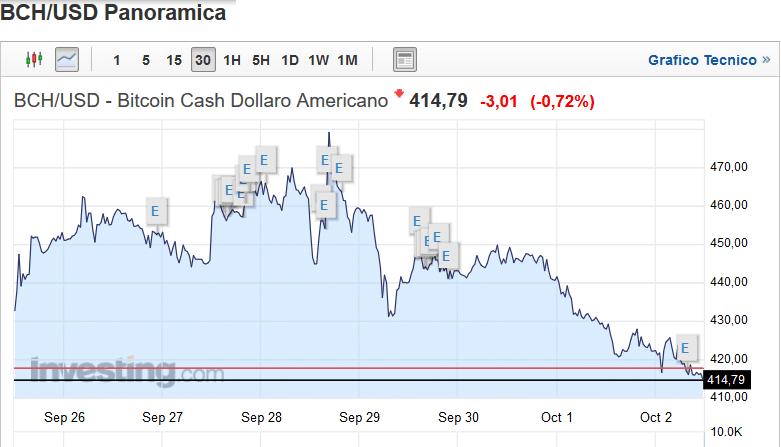 bitcoin cash settimana