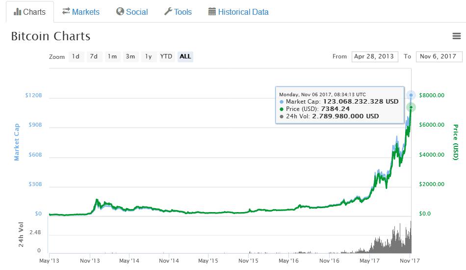 Buy bitcoins bank account