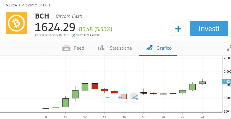 bitcoin cash grafico