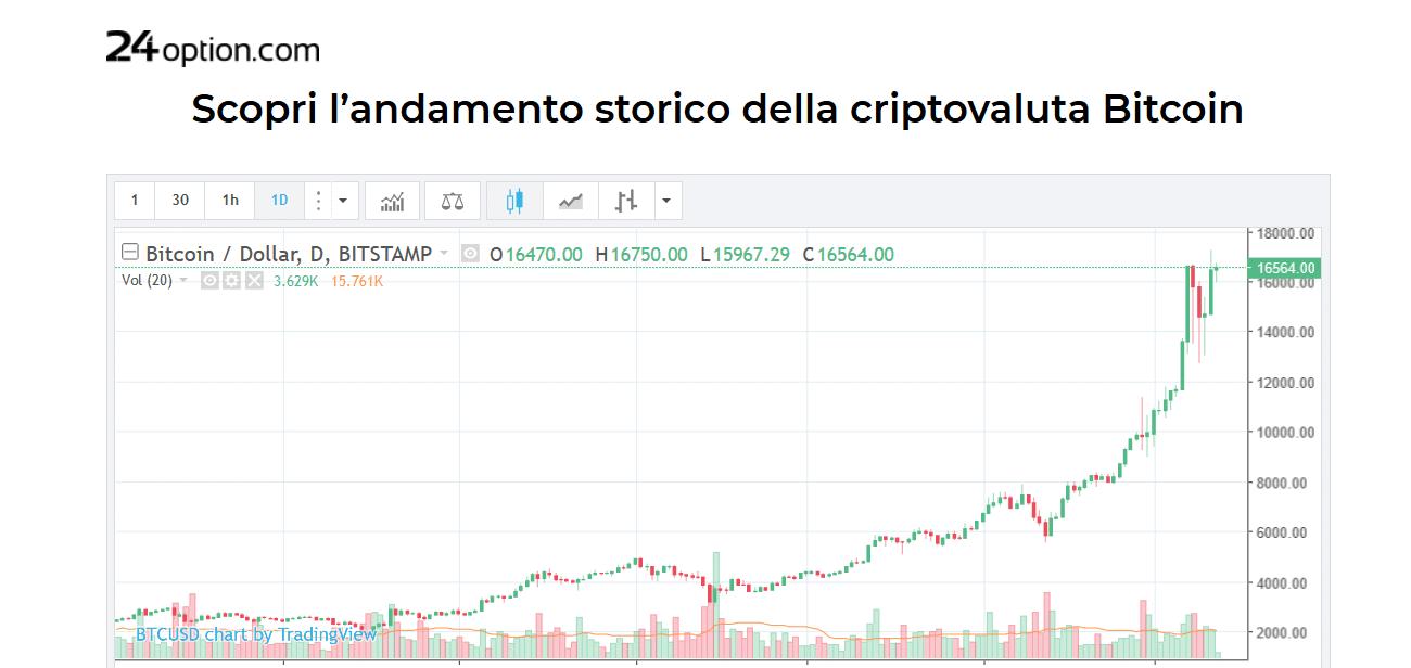 andamento storico Bitcoin