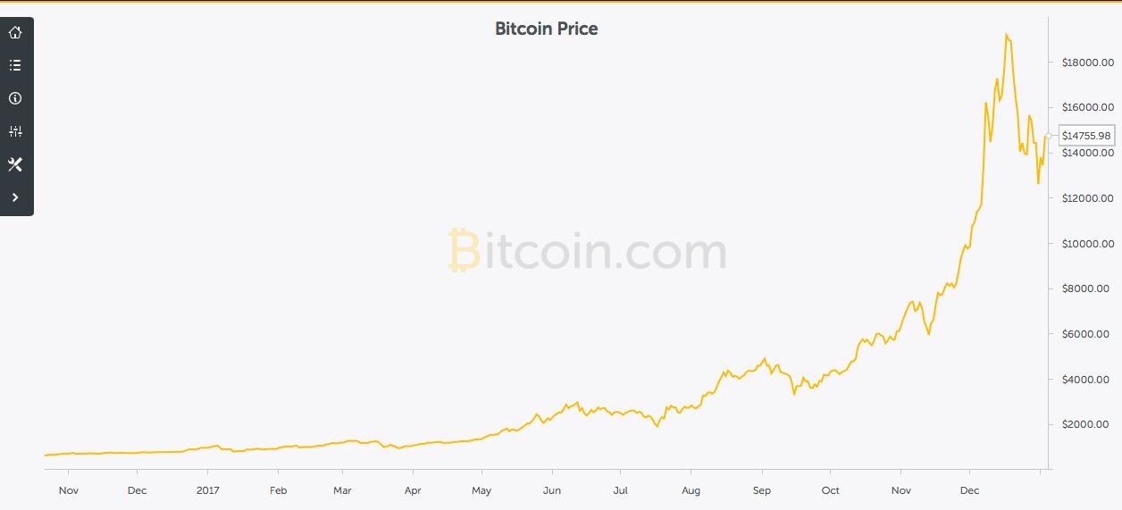 andamento trimetrasle bitcoin