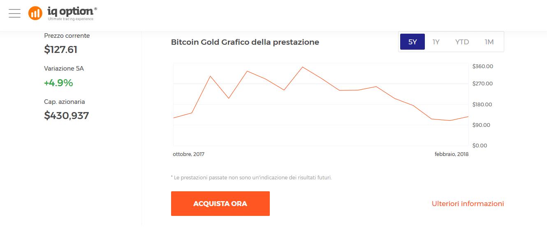 grafico online