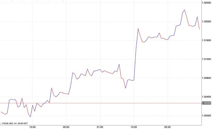 prestazioni superiori consistenza netta autentico Borsa italiana in tempo reale