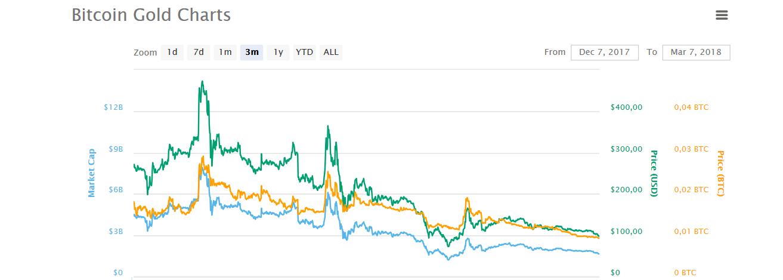grafico bitcoin gold