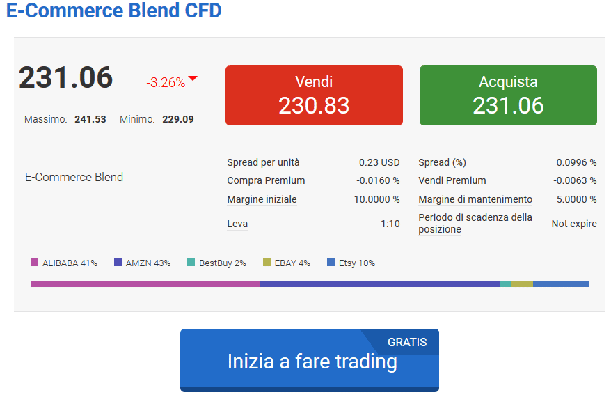 esempi trading