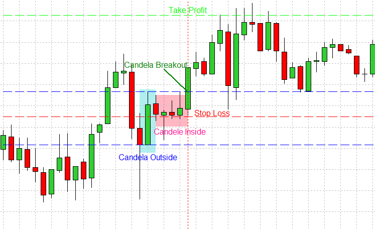 Strategie di scalping con barre Inside e Outside
