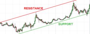 piattaforma trading supporto