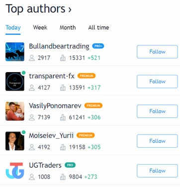 trader popolari tradingview