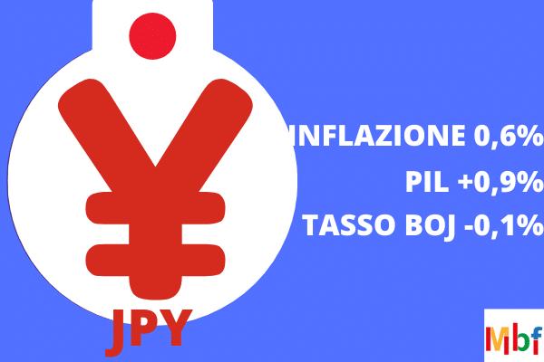 yen previsioni