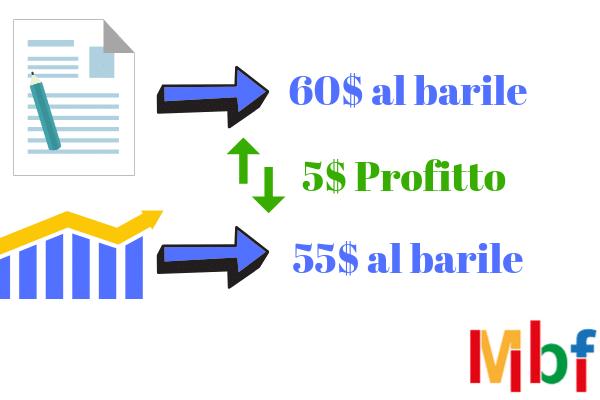 come fare trading online sui futures