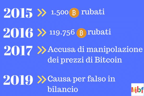 scandalo bitfinex