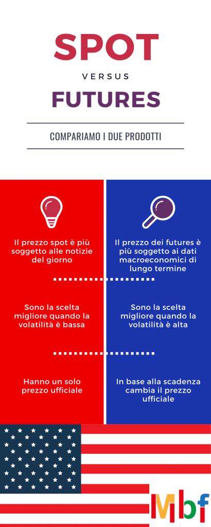 futures vs indici usa