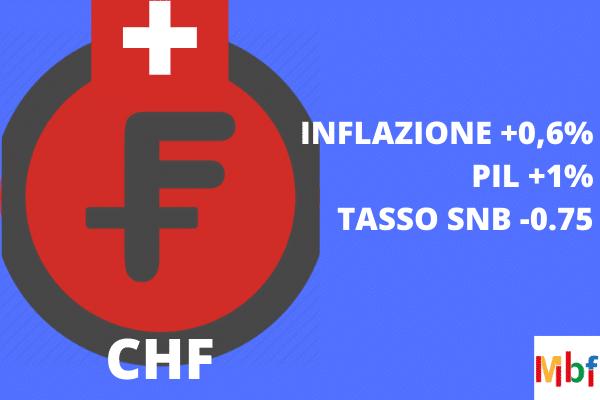 previsioni euro franco svizzero