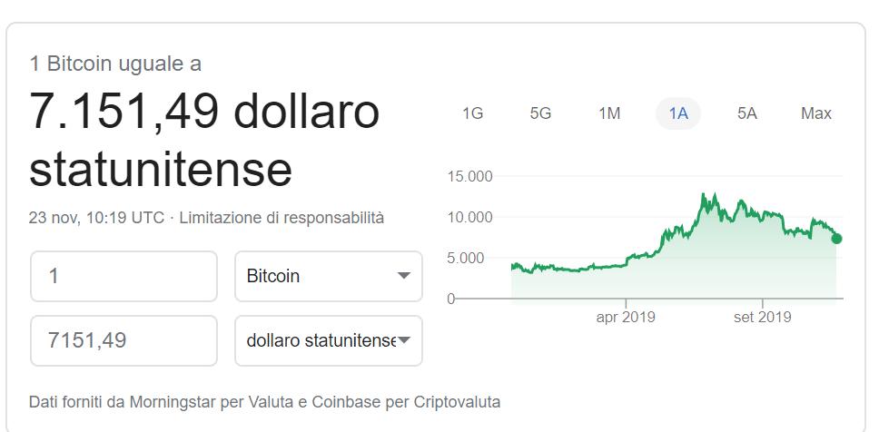 trend prezzo di btc in discesa
