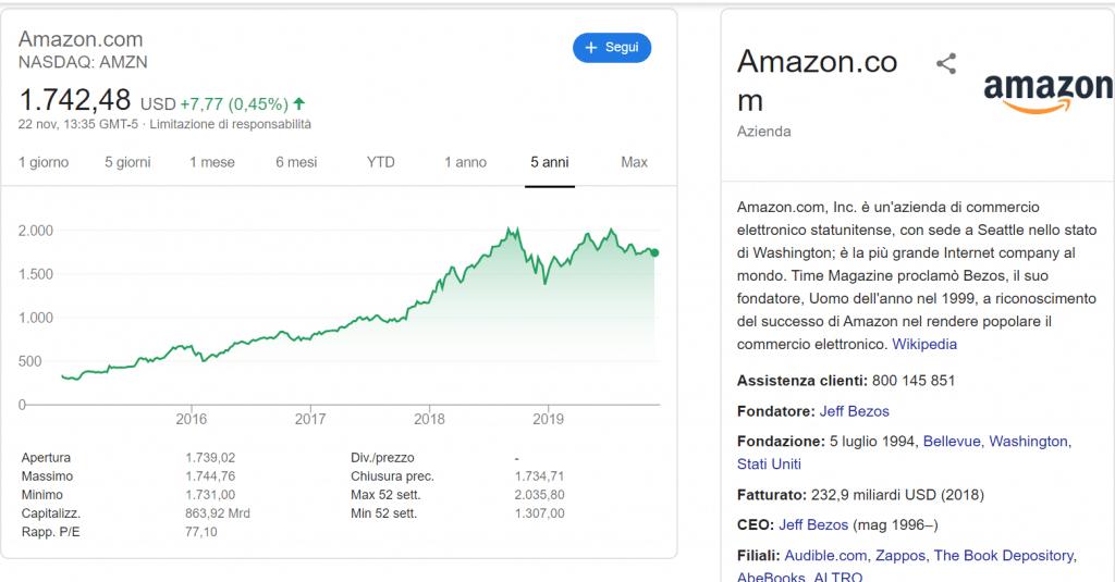 crescita del titolo azionario amazon