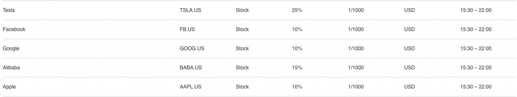 Le azioni offerte da Bernstain Bank - offerta stock