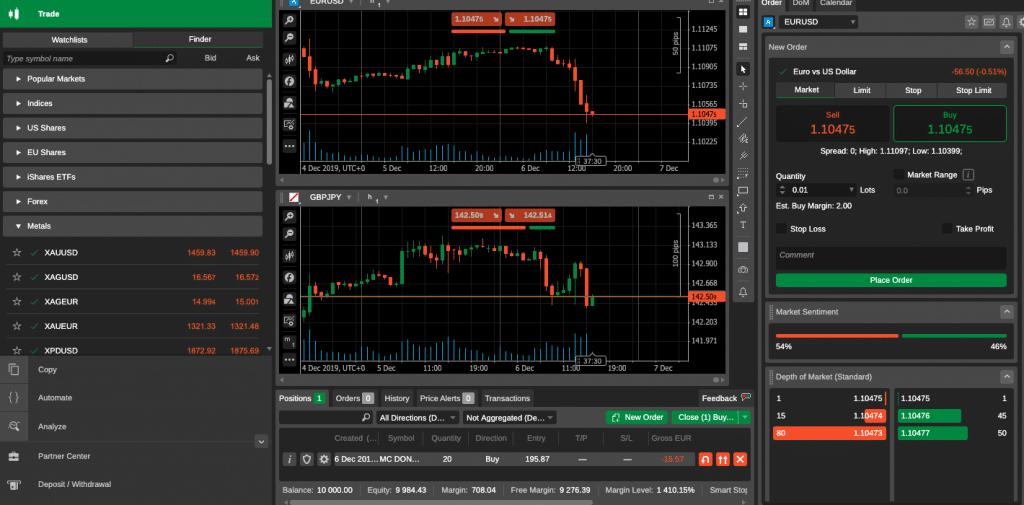 piattaforma trading di TopFX