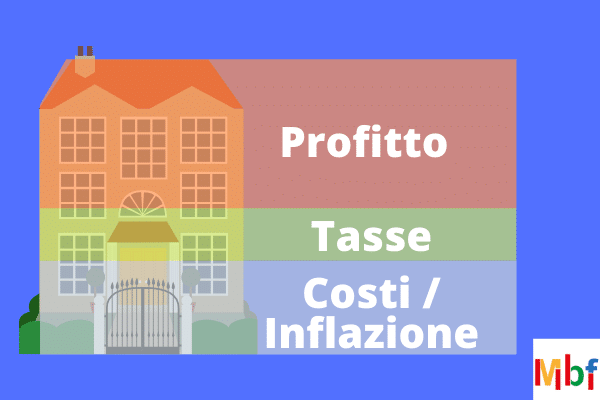 Rendimento degli affitti in Italia