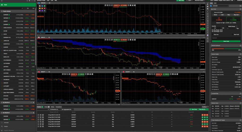 Piattaforma trading Kimura