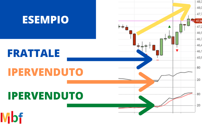 strategia di trading con frattali esempio