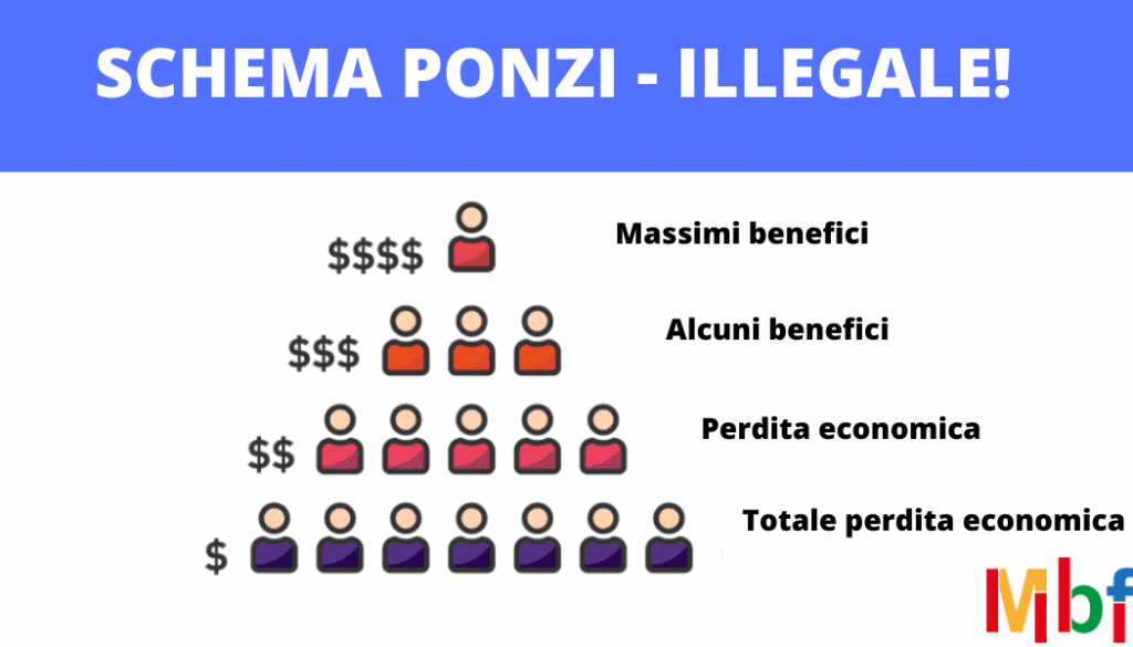 money project schema ponzi