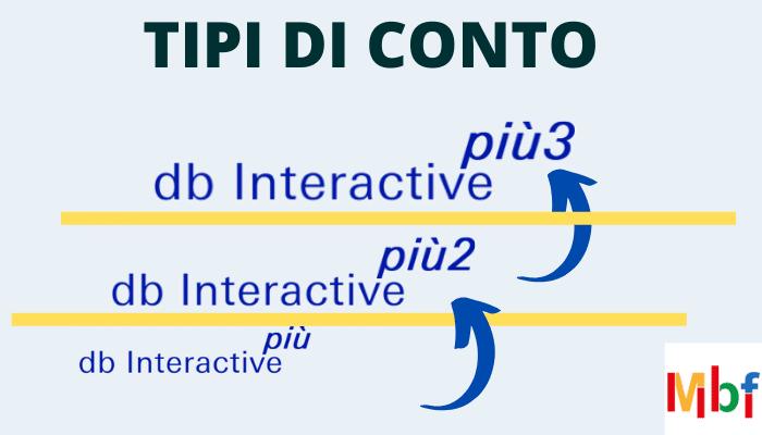 tipi di conto db interactive