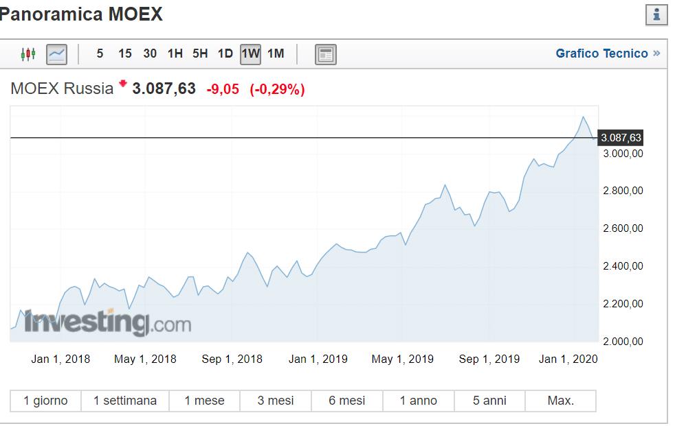 grafico valore moex index
