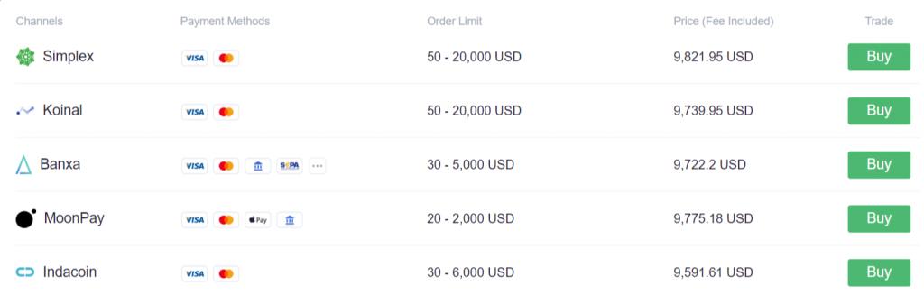 comprare Bitcoin su OKEx