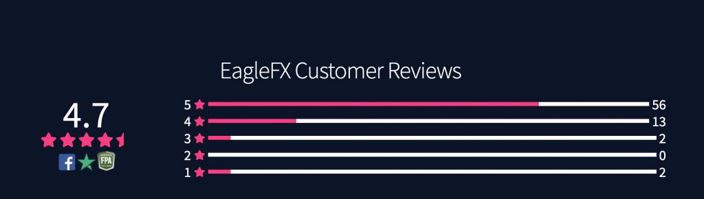 Eagle FX è un broker sicuro per trading o truffaldino?