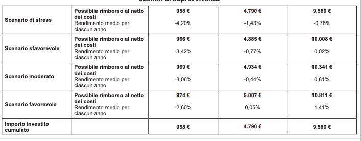 poste italiane, piani di accumulo - secondo noi non convengono.