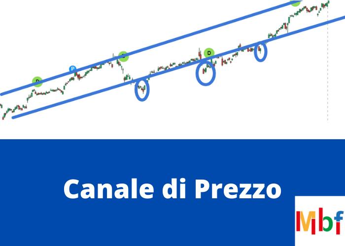 esempio di strategia di price action con canali di prezzo
