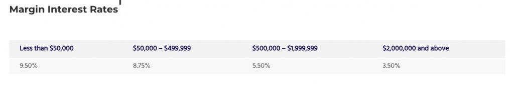 i margin cost di tradestation non sono così bassi.,.. anzi tutt'altro.